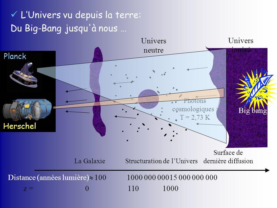LUnivers vu depuis la terre: Du Big-Bang jusqu'à nous … Photons cosmologiques : T = 2,73 K Univers neutre Univers ionisé Surface de dernière diffusion