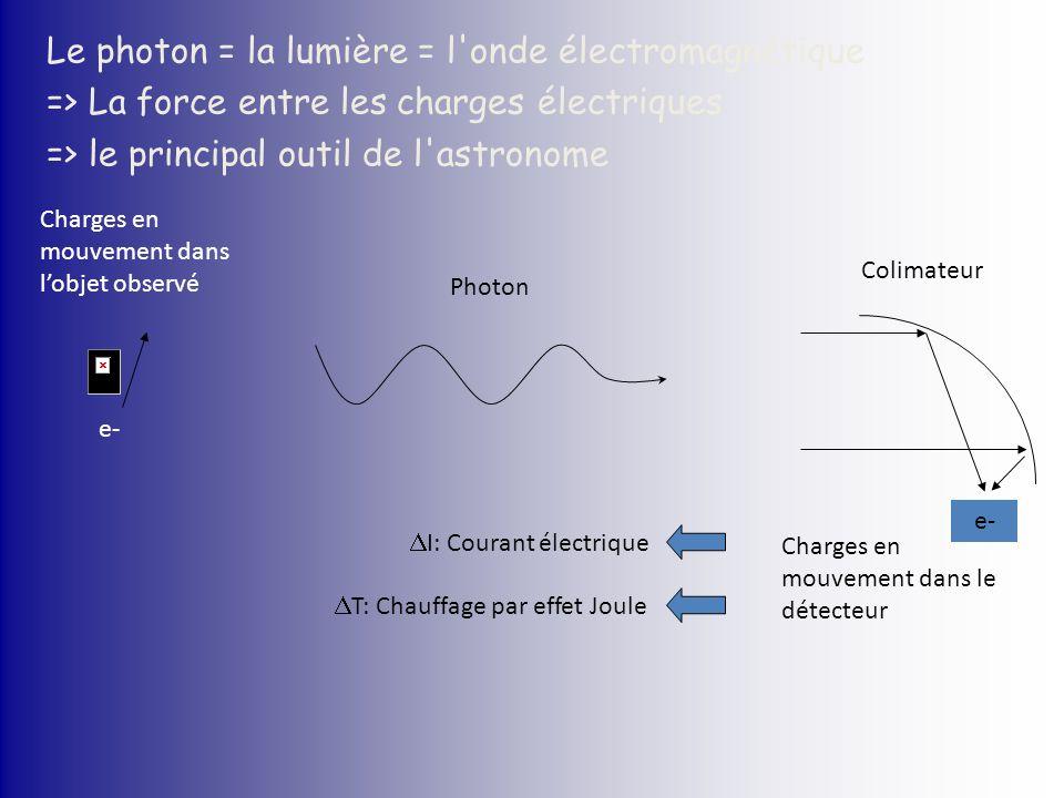 Le photon = la lumière = l'onde électromagnétique => La force entre les charges électriques => le principal outil de l'astronome e- Charges en mouveme