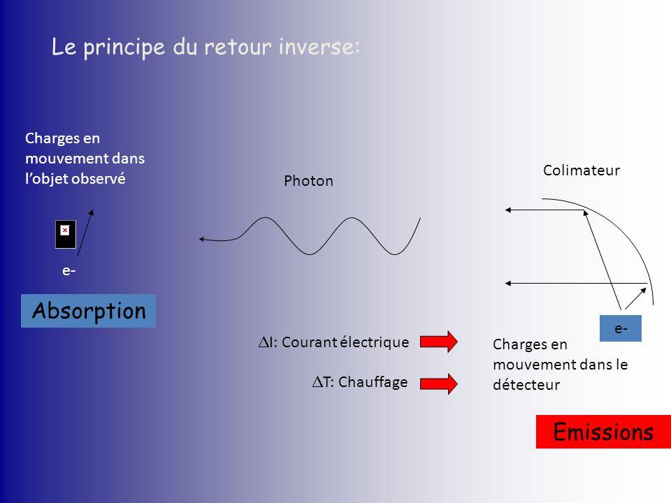 Le principe du retour inverse: e- Charges en mouvement dans lobjet observé Colimateur e- Charges en mouvement dans le détecteur Photon I: Courant élec