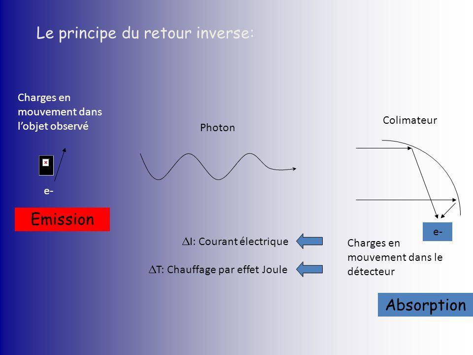 e- Charges en mouvement dans lobjet observé Colimateur e- Charges en mouvement dans le détecteur Photon I: Courant électrique T: Chauffage par effet J