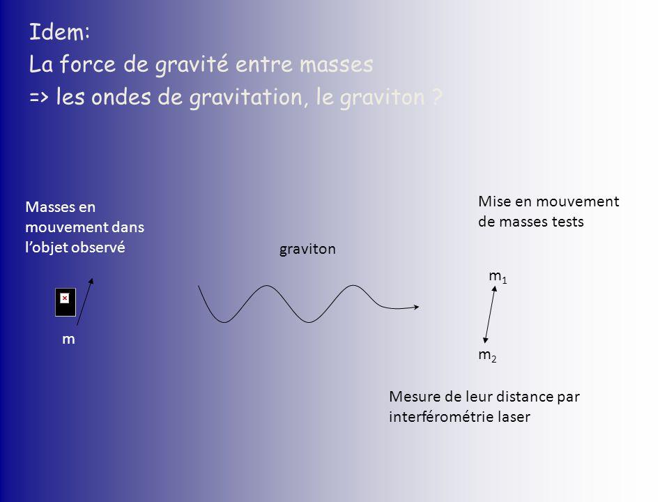 m Masses en mouvement dans lobjet observé graviton Mise en mouvement de masses tests m1m1 m2m2 Mesure de leur distance par interférométrie laser Idem:
