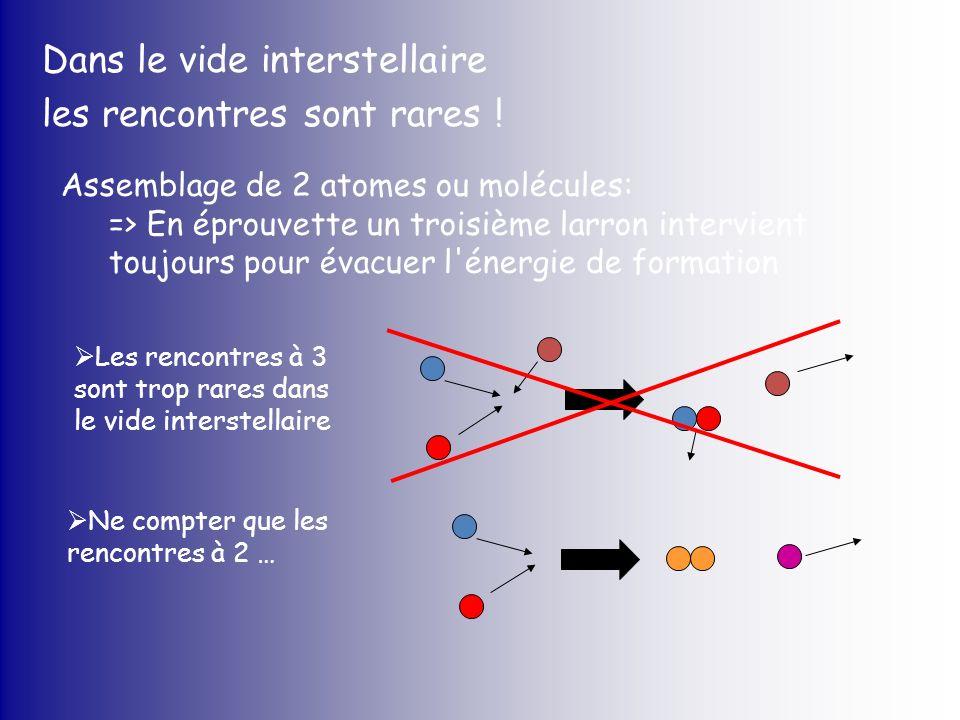 Dans le vide interstellaire les rencontres sont rares ! Assemblage de 2 atomes ou molécules: => En éprouvette un troisième larron intervient toujours