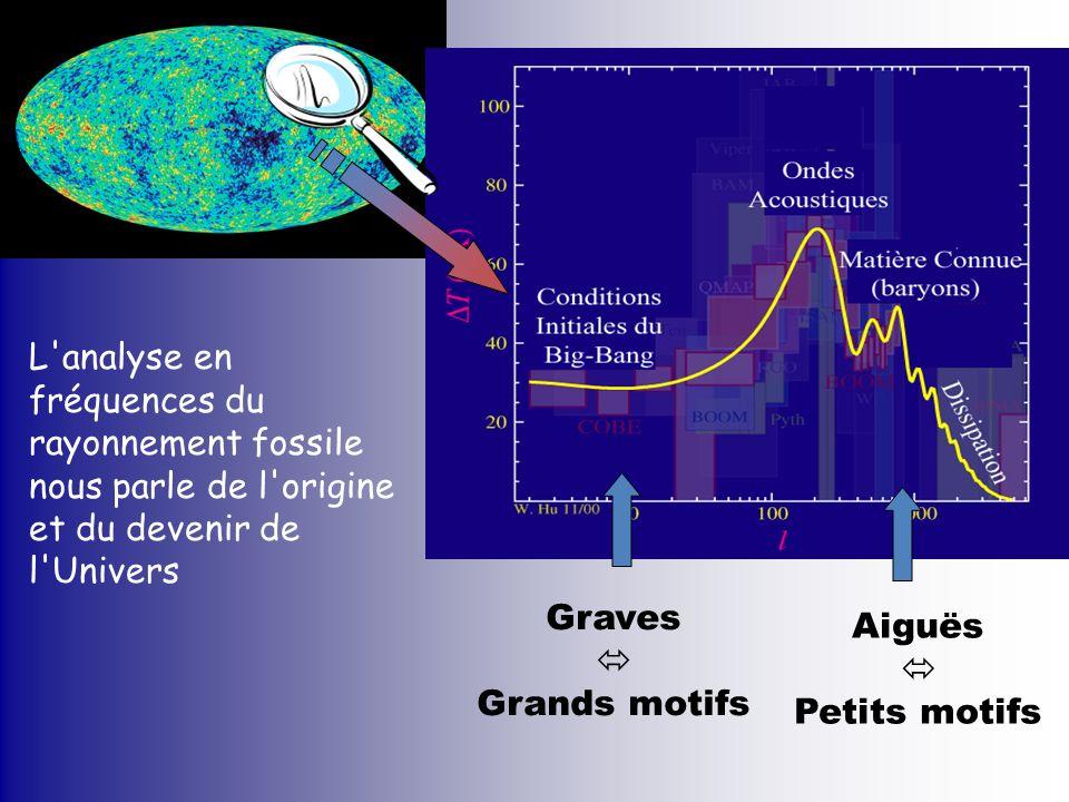Graves Grands motifs Aiguës Petits motifs L'analyse en fréquences du rayonnement fossile nous parle de l'origine et du devenir de l'Univers