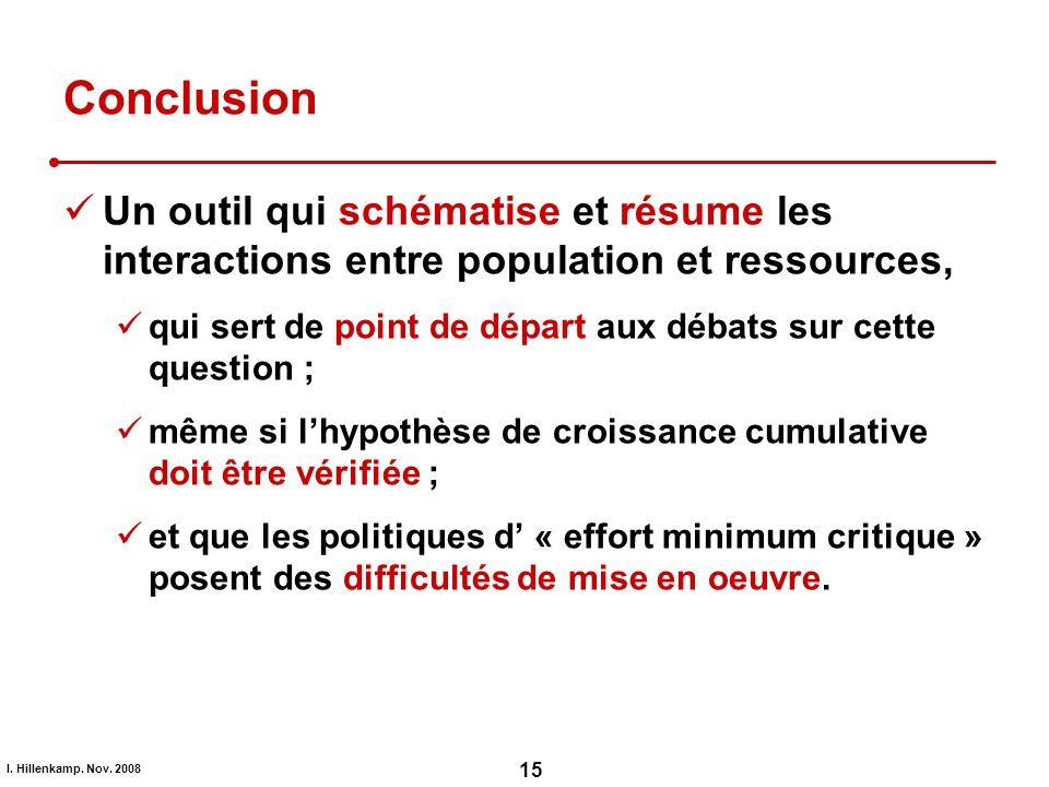I. Hillenkamp. Nov. 2008 15 Conclusion Un outil qui schématise et résume les interactions entre population et ressources, qui sert de point de départ