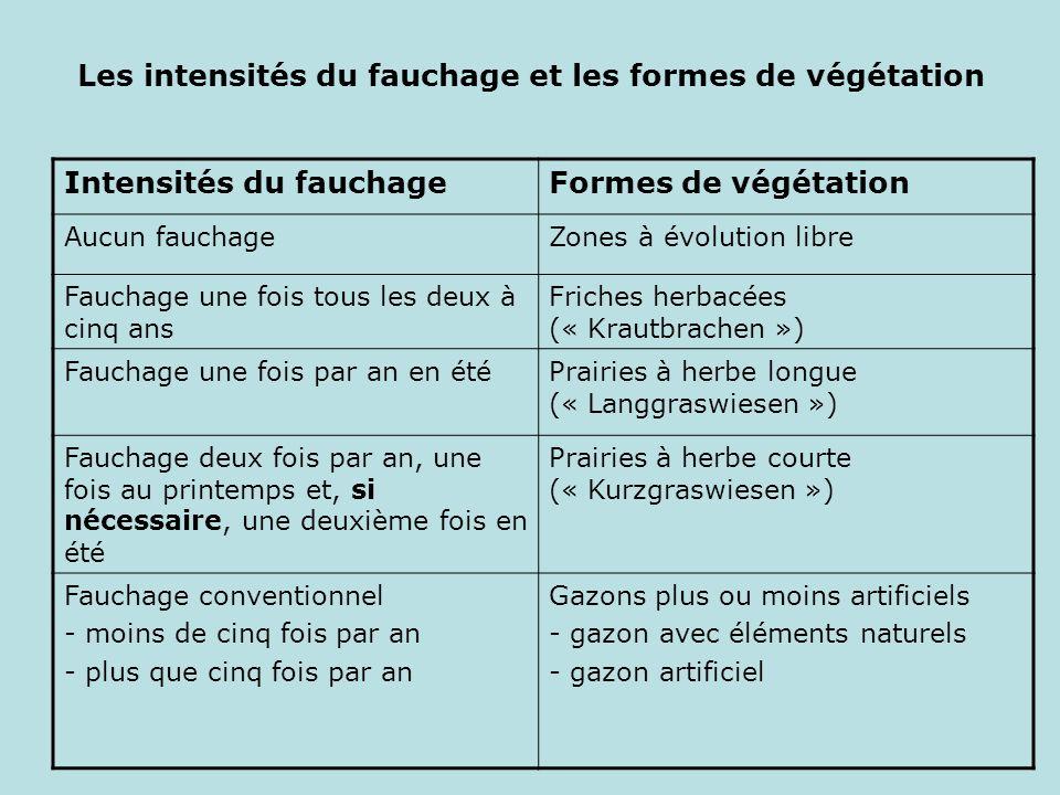 Les intensités du fauchage et les formes de végétation Intensités du fauchageFormes de végétation Aucun fauchageZones à évolution libre Fauchage une f