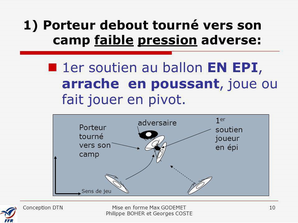 Conception DTNMise en forme Max GODEMET Philippe BOHER et Georges COSTE 10 1) Porteur debout tourné vers son camp faible pression adverse: 1er soutien
