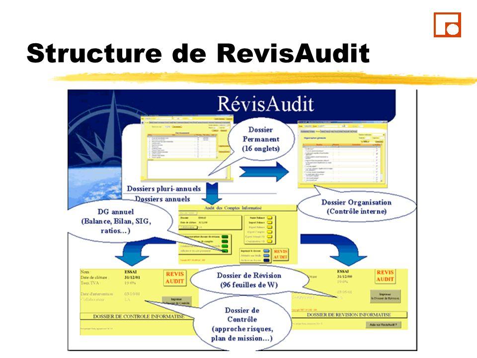 Menu d ouverture Commencez par « créer un dossier » Par défaut RevisAudit affecte un numéro client lors de la création si vous laissez « 0 ».