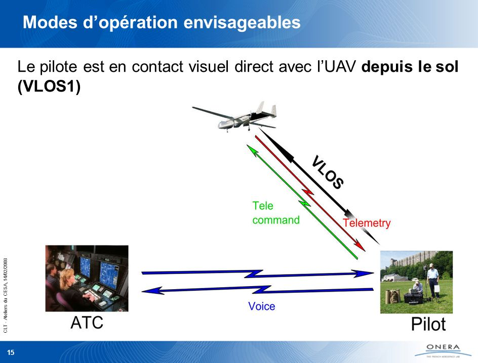CLT - Ateliers du CESA, 14/02/2008 15 Le pilote est en contact visuel direct avec lUAV depuis le sol (VLOS1) Modes dopération envisageables