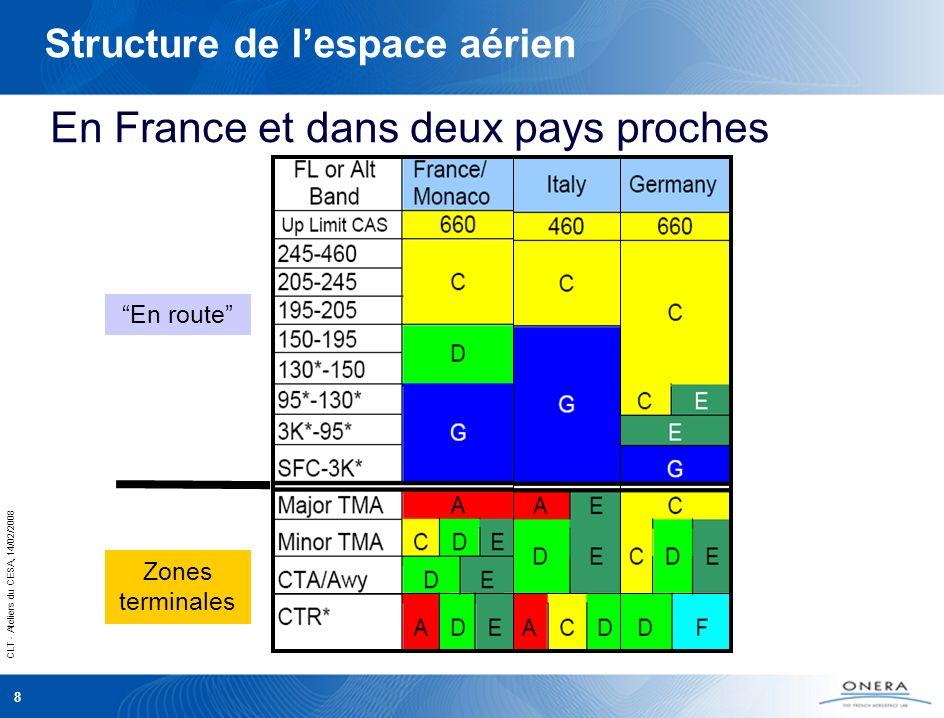 CLT - Ateliers du CESA, 14/02/2008 8 Structure de lespace aérien Zones terminales En route En France et dans deux pays proches