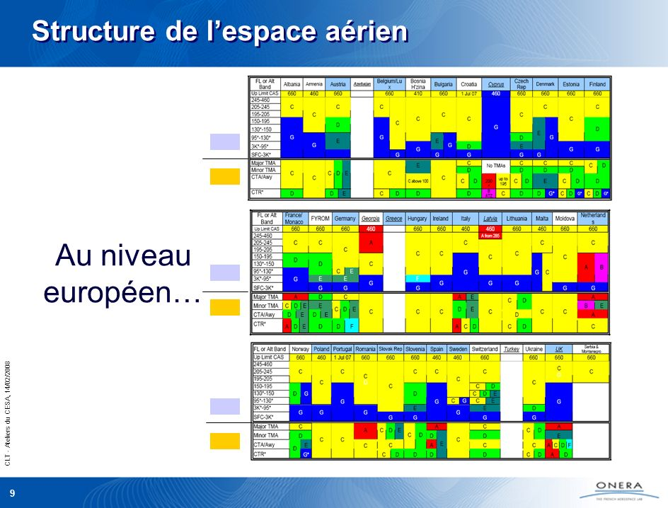 CLT - Ateliers du CESA, 14/02/2008 9 Au niveau européen… Structure de lespace aérien