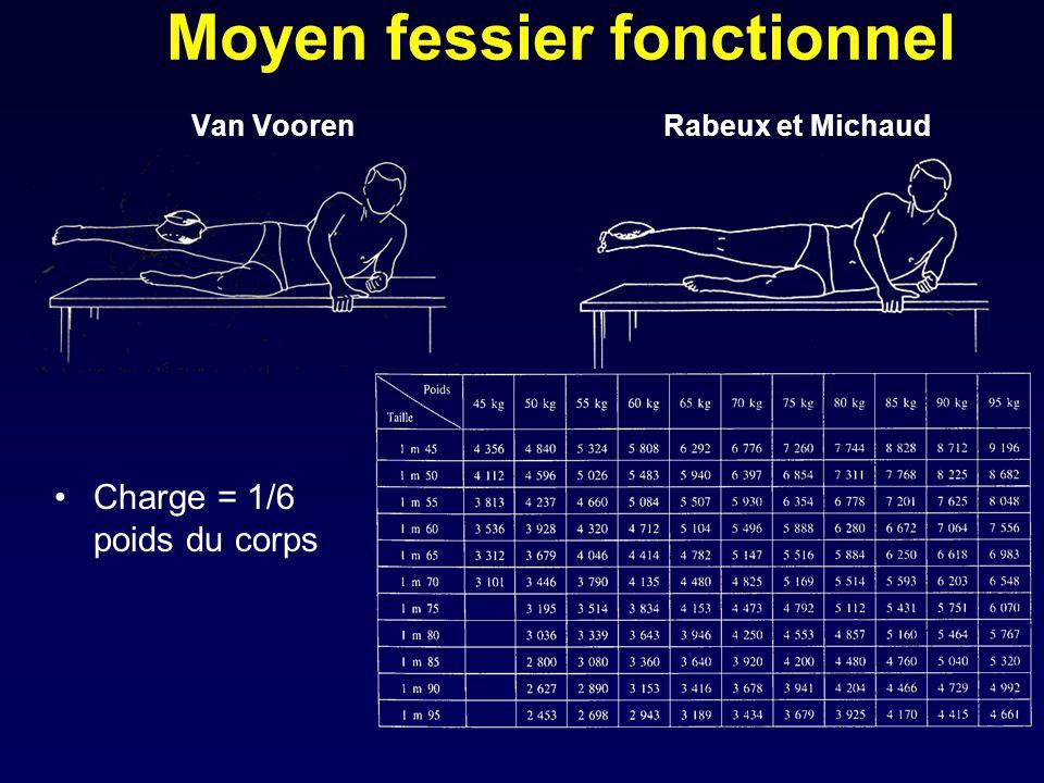 Moyen fessier fonctionnel Van Vooren Rabeux et Michaud Charge = 1/6 poids du corps
