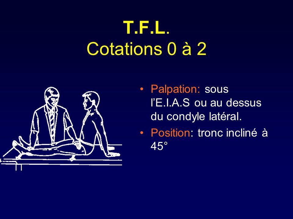 T.F.L. Cotations 0 à 2 Palpation: sous lE.I.A.S ou au dessus du condyle latéral. Position: tronc incliné à 45°