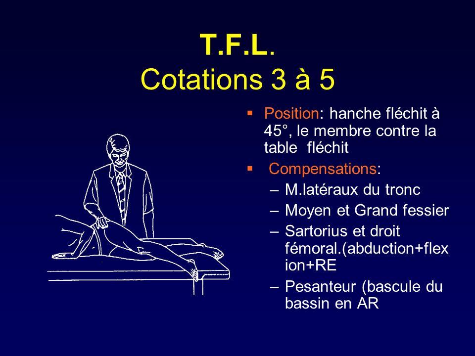 T.F.L. Cotations 3 à 5 Position: hanche fléchit à 45°, le membre contre la table fléchit Compensations: –M.latéraux du tronc –Moyen et Grand fessier –