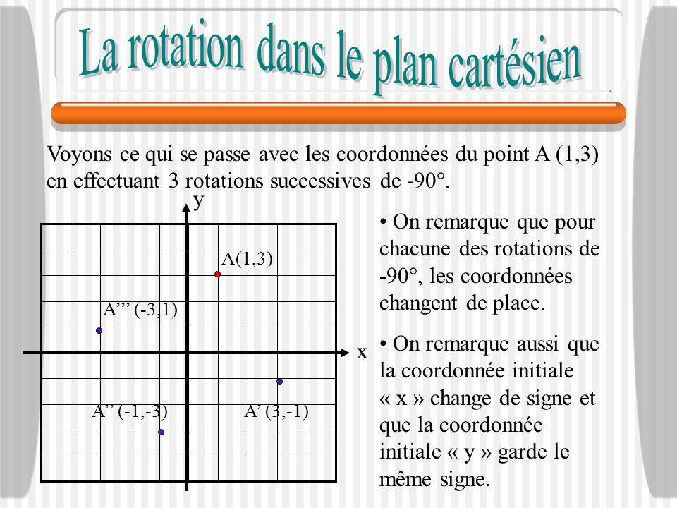 Voyons ce qui se passe avec les coordonnées du point A (1,3) en effectuant 3 rotations successives de -90°. x y A (-3,1) A (-1,-3)A (3,-1) A(1,3) On r