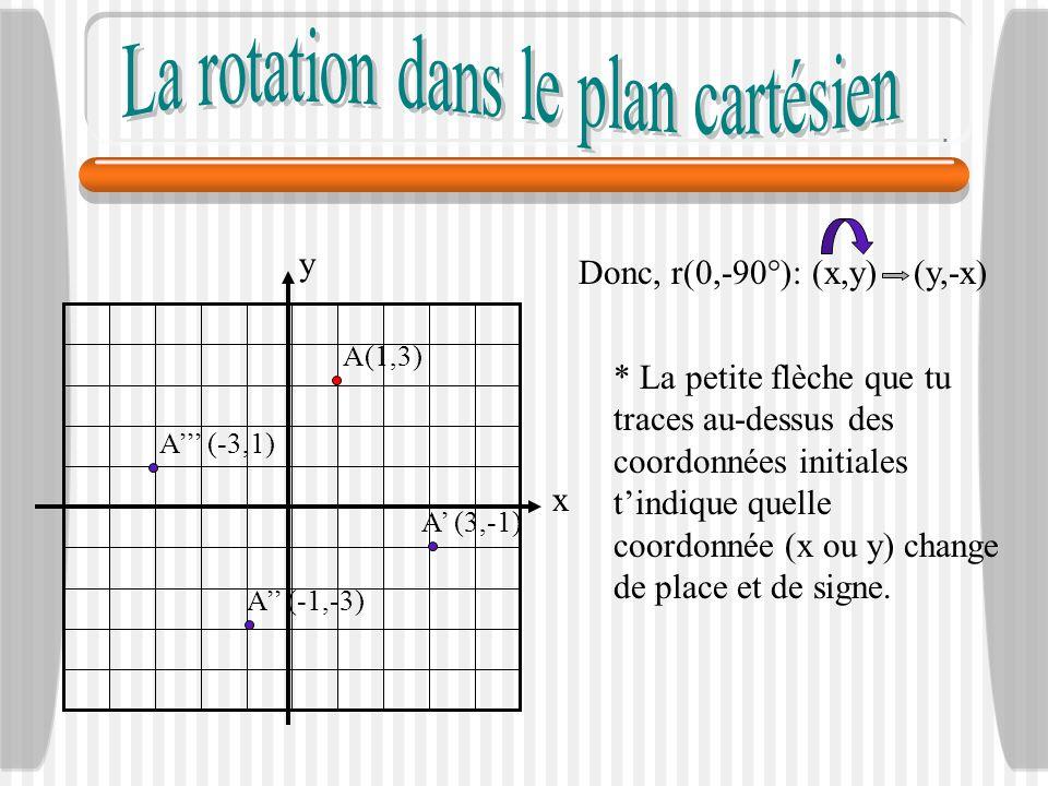 x y A (-3,1) A (-1,-3) A (3,-1) A(1,3) Donc, r(0,-90°): (x,y) (y,-x) * La petite flèche que tu traces au-dessus des coordonnées initiales tindique que