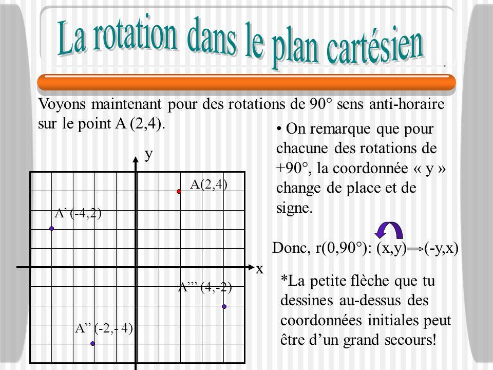 Voyons maintenant pour des rotations de 90° sens anti-horaire sur le point A (2,4). x y A(2,4) A (4,-2) A (-2,- 4) A (-4,2) On remarque que pour chacu