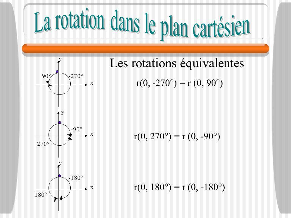 Les rotations équivalentes r(0, -270°) = r (0, 90°) y x -270°90° y x -90° 270° y x -180° 180° r(0, 270°) = r (0, -90°) r(0, 180°) = r (0, -180°)
