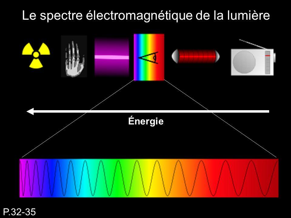 Le spectre électromagnétique de la lumière P.32-35 Énergie