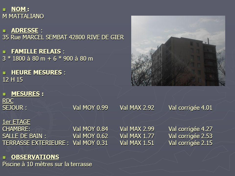 NOM : NOM : M GRECO ADRESSE : ADRESSE : 70 Rue RICHARME 42800 RIVE DE GIER FAMILLE RELAIS : FAMILLE RELAIS : 3 * 1800 à 50 m + 6 * 900 à 50 m HEURE MESURES : HEURE MESURES : 13 H 00 MESURES : MESURES : SEJOUR : Val MOY 0.66Val MAX 3.40 Val corrigée 4.82 OBSERVATIONS OBSERVATIONS