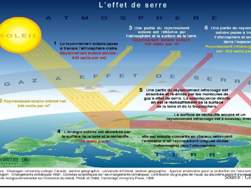 Les preuves scientifiques et les prévisions climatologiques Ont signale que le climat a déjà changé daprès quelques observations scientifiques.