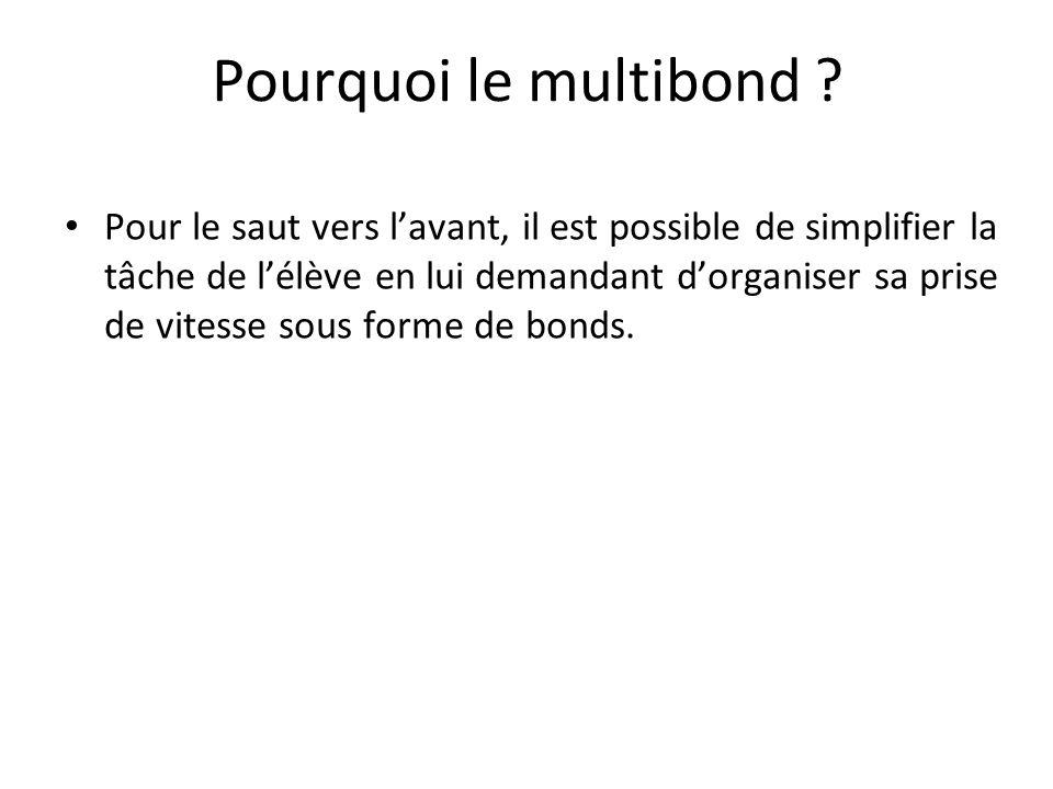 Pourquoi le multibond ? Pour le saut vers lavant, il est possible de simplifier la tâche de lélève en lui demandant dorganiser sa prise de vitesse sou