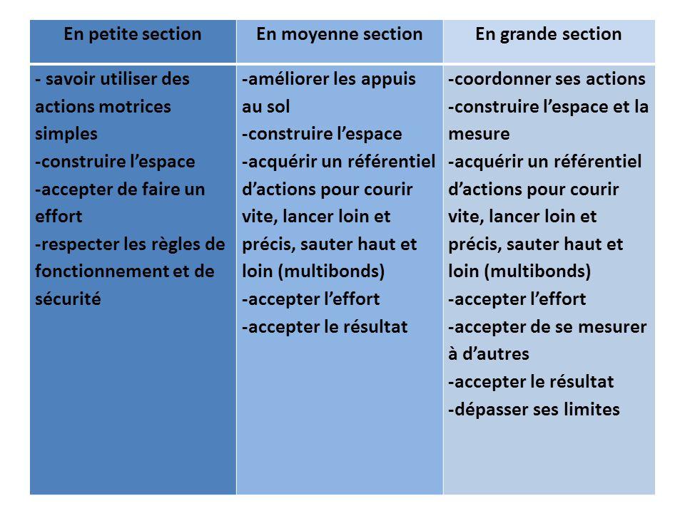 En petite sectionEn moyenne sectionEn grande section - savoir utiliser des actions motrices simples -construire lespace -accepter de faire un effort -