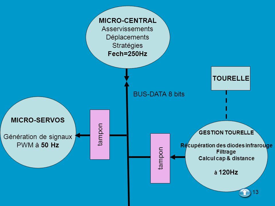 13 MICRO-CENTRAL Asservissements Déplacements Stratégies Fech=250Hz GESTION TOURELLE Récupération des diodes infrarouge Filtrage Calcul cap & distance