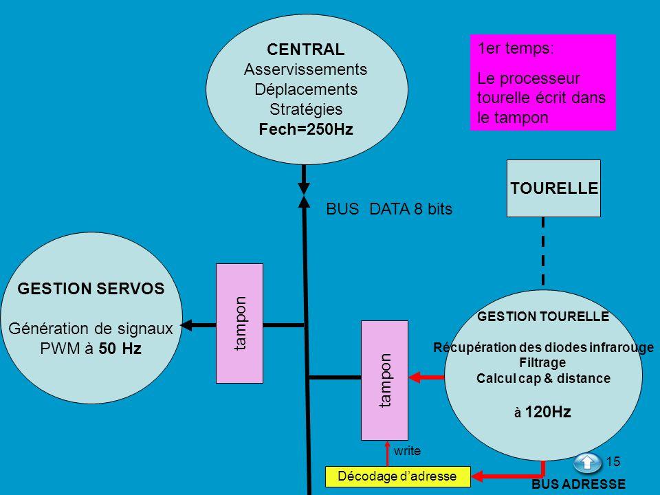 15 CENTRAL Asservissements Déplacements Stratégies Fech=250Hz GESTION TOURELLE Récupération des diodes infrarouge Filtrage Calcul cap & distance à 120