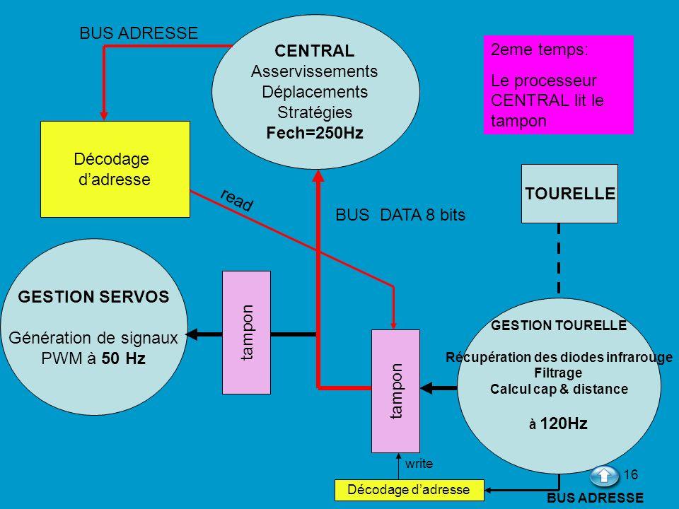 16 CENTRAL Asservissements Déplacements Stratégies Fech=250Hz GESTION TOURELLE Récupération des diodes infrarouge Filtrage Calcul cap & distance à 120