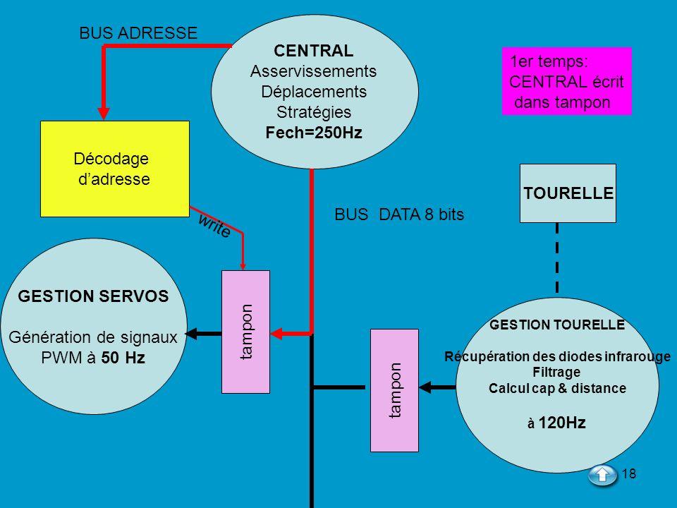 18 CENTRAL Asservissements Déplacements Stratégies Fech=250Hz GESTION TOURELLE Récupération des diodes infrarouge Filtrage Calcul cap & distance à 120
