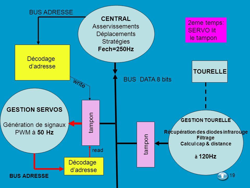 19 CENTRAL Asservissements Déplacements Stratégies Fech=250Hz GESTION TOURELLE Récupération des diodes infrarouge Filtrage Calcul cap & distance à 120