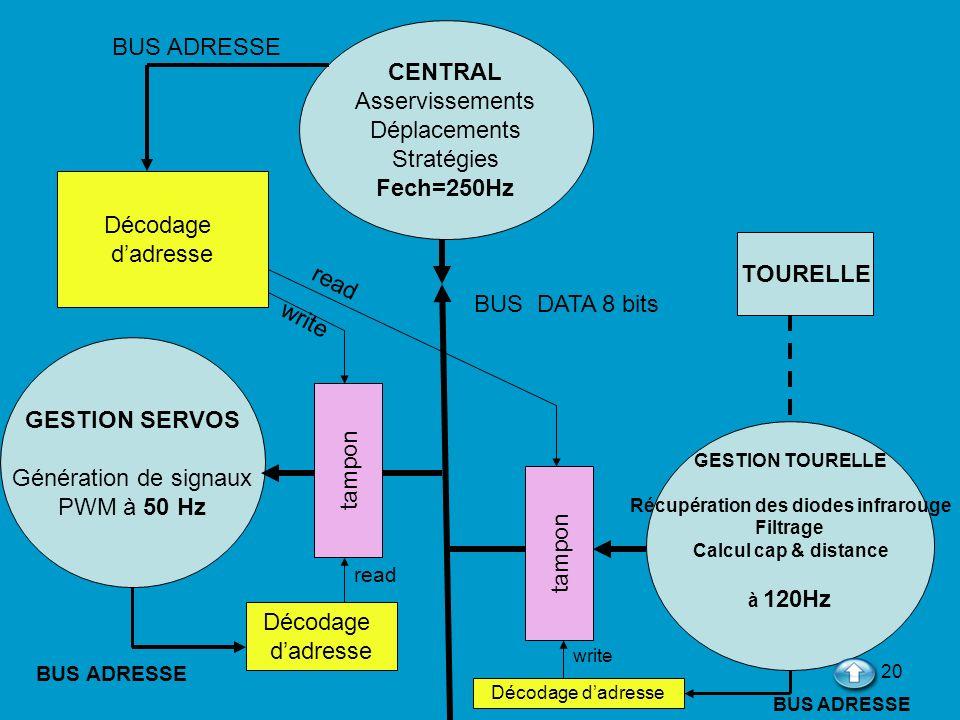 20 CENTRAL Asservissements Déplacements Stratégies Fech=250Hz GESTION TOURELLE Récupération des diodes infrarouge Filtrage Calcul cap & distance à 120
