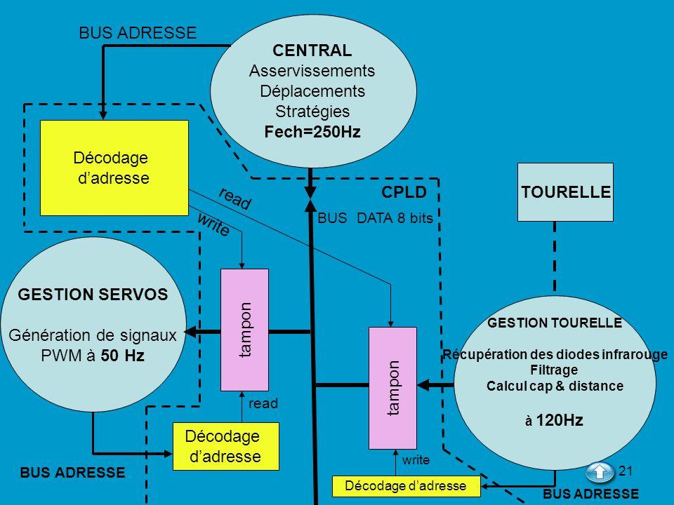 21 CENTRAL Asservissements Déplacements Stratégies Fech=250Hz GESTION TOURELLE Récupération des diodes infrarouge Filtrage Calcul cap & distance à 120