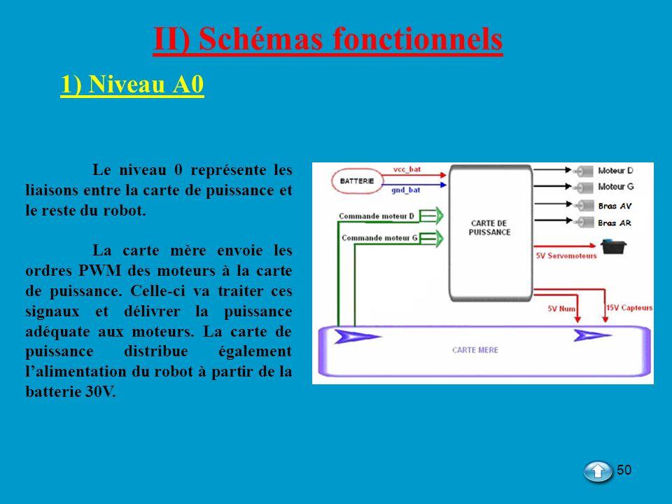 50 II) Schémas fonctionnels 1) Niveau A0 Le niveau 0 représente les liaisons entre la carte de puissance et le reste du robot. La carte mère envoie le