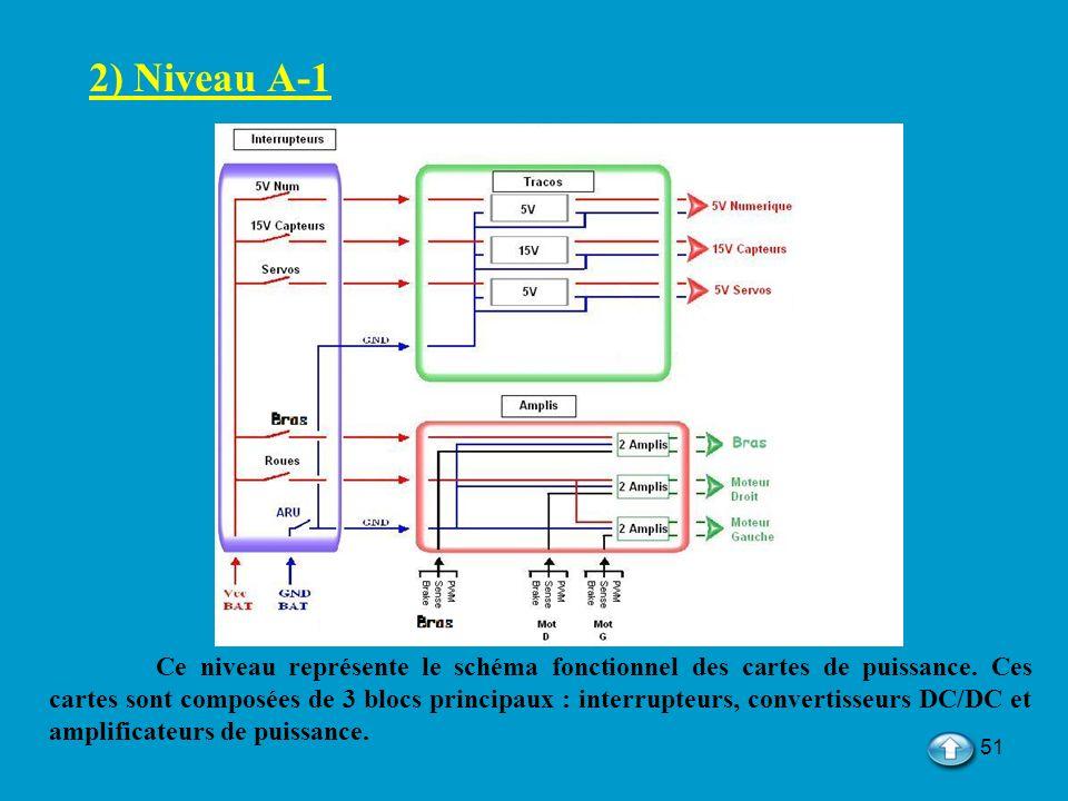51 2) Niveau A-1 Ce niveau représente le schéma fonctionnel des cartes de puissance. Ces cartes sont composées de 3 blocs principaux : interrupteurs,