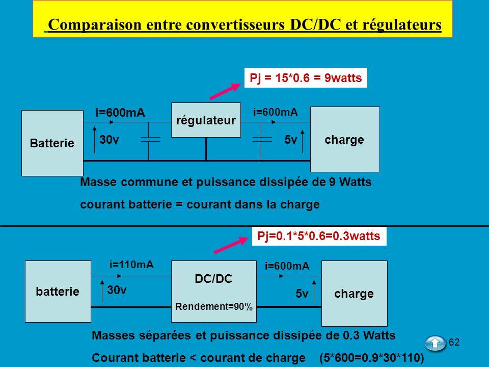 62 Batterie charge 30v régulateur 5v i=600mA Pj = 15*0.6 = 9watts batterie DC/DC Rendement=90% charge 30v 5v i=600mA i=110mA Pj=0.1*5*0.6=0.3watts Mas