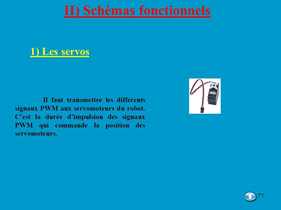71 II) Schémas fonctionnels 1) Les servos Il faut transmettre les différents signaux PWM aux servomoteurs du robot. Cest la durée dimpulsion des signa