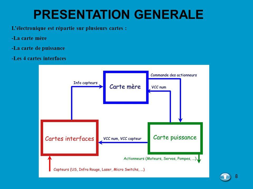 79 Une fois le raccordement des différents signaux entre eux réalisé, nous obtenons le schéma suivant où nous différentions deux couleurs différentes, le rouge qui représente le TOP, c est-à-dire le dessus de la carte et le bleu qui représente le BOTTOM, c est-à-dire le dessous de la carte.