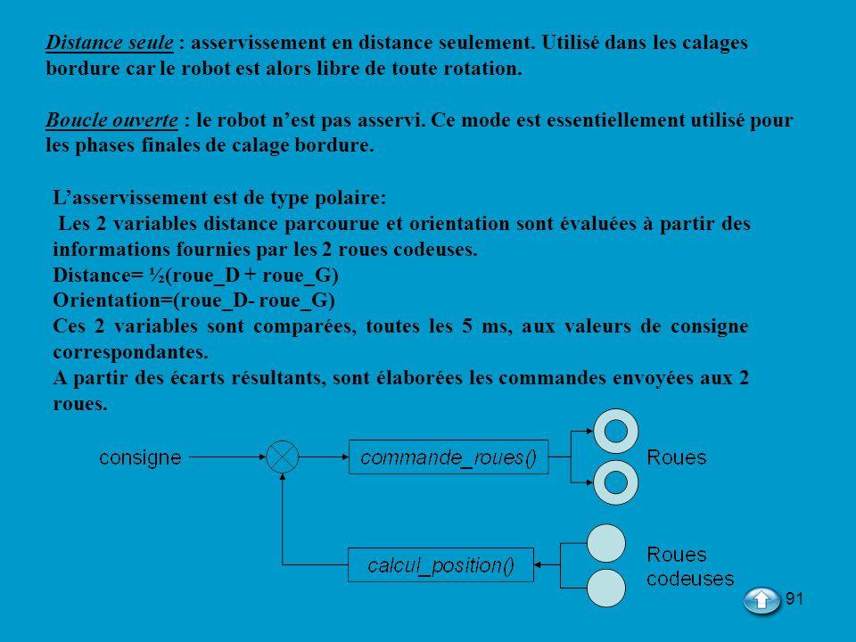 91 Lasservissement est de type polaire: Les 2 variables distance parcourue et orientation sont évaluées à partir des informations fournies par les 2 r