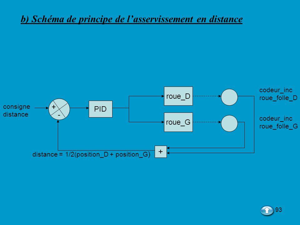 93 codeur_inc roue_folle_D consigne distance codeur_inc roue_folle_G PID roue_D roue_G + distance = 1/2(position_D + position_G ) + - b) Schéma de pri
