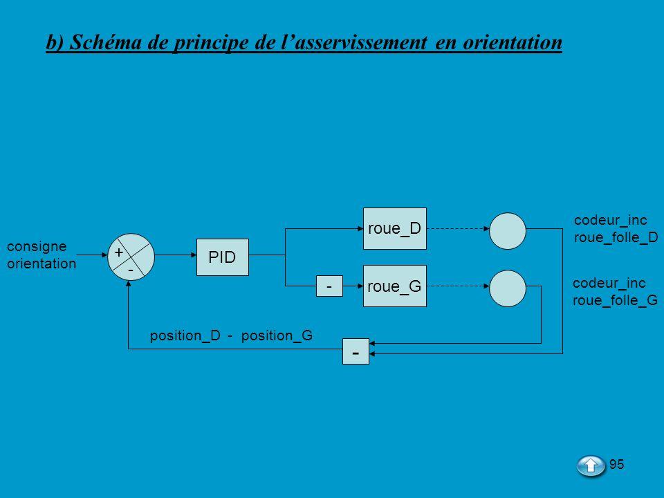95 b) Schéma de principe de lasservissement en orientation PID roue_D roue_G - position_D - position_G + - codeur_inc roue_folle_D codeur_inc roue_fol