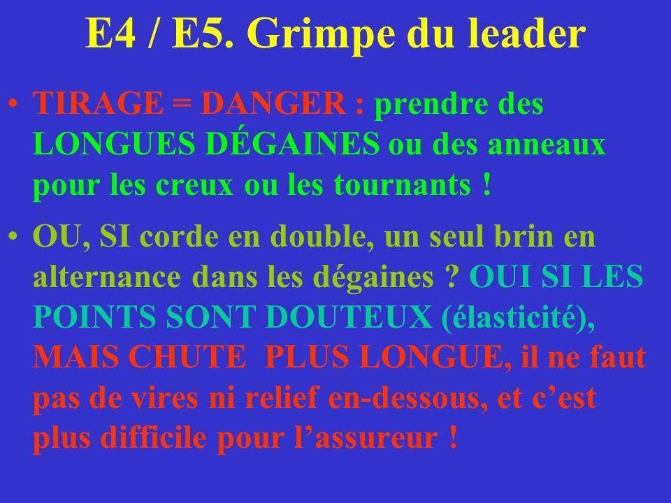 E4 / E5. Grimpe du leader TIRAGE = DANGER : prendre des LONGUES DÉGAINES ou des anneaux pour les creux ou les tournants ! OU, SI corde en double, un s