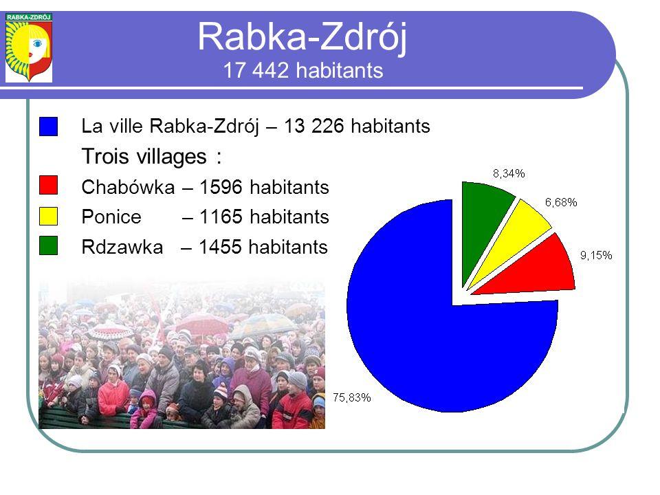 La ville Rabka-Zdrój – 13 226 habitants Trois villages : Chabówka – 1596 habitants Ponice – 1165 habitants Rdzawka – 1455 habitants Rabka-Zdrój 17 442 habitants
