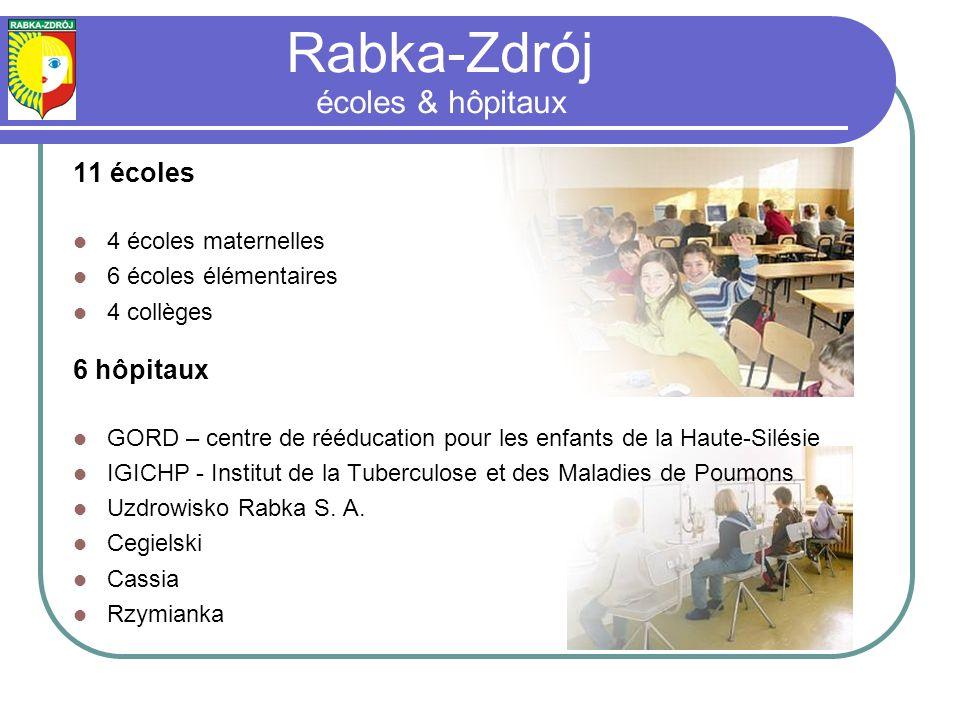 11 écoles 4 écoles maternelles 6 écoles élémentaires 4 collèges 6 hôpitaux GORD – centre de rééducation pour les enfants de la Haute-Silésie IGICHP - Institut de la Tuberculose et des Maladies de Poumons Uzdrowisko Rabka S.