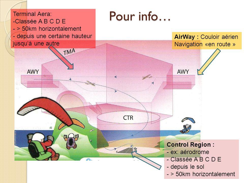 Pour info… AirWay : Couloir aérien Navigation «en route » Control Region : - ex: aérodrome - Classée A B C D E - depuis le sol - > 50km horizontalemen