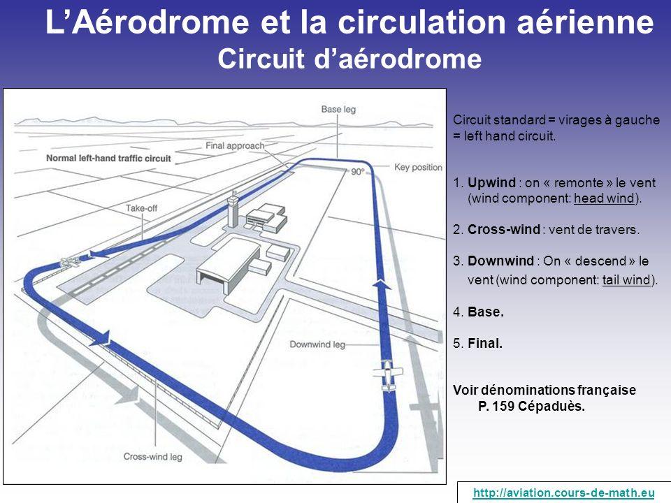 LAérodrome et la circulation aérienne Circuit daérodrome Circuit standard = virages à gauche = left hand circuit. 1. Upwind : on « remonte » le vent (
