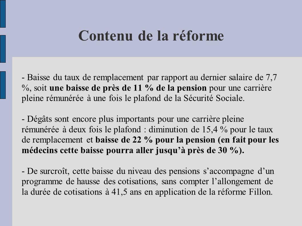 Contenu de la réforme - Baisse du taux de remplacement par rapport au dernier salaire de 7,7 %, soit une baisse de près de 11 % de la pension pour une