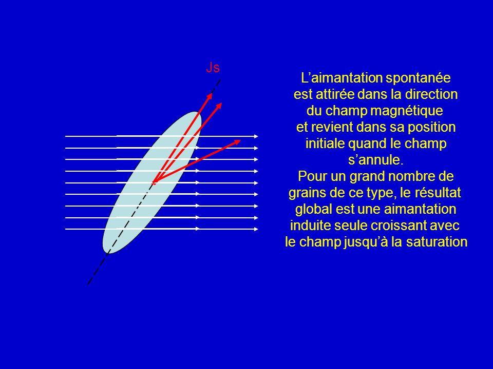 Js Laimantation spontanée est attirée dans la direction du champ magnétique et revient dans sa position initiale quand le champ sannule. Pour un grand
