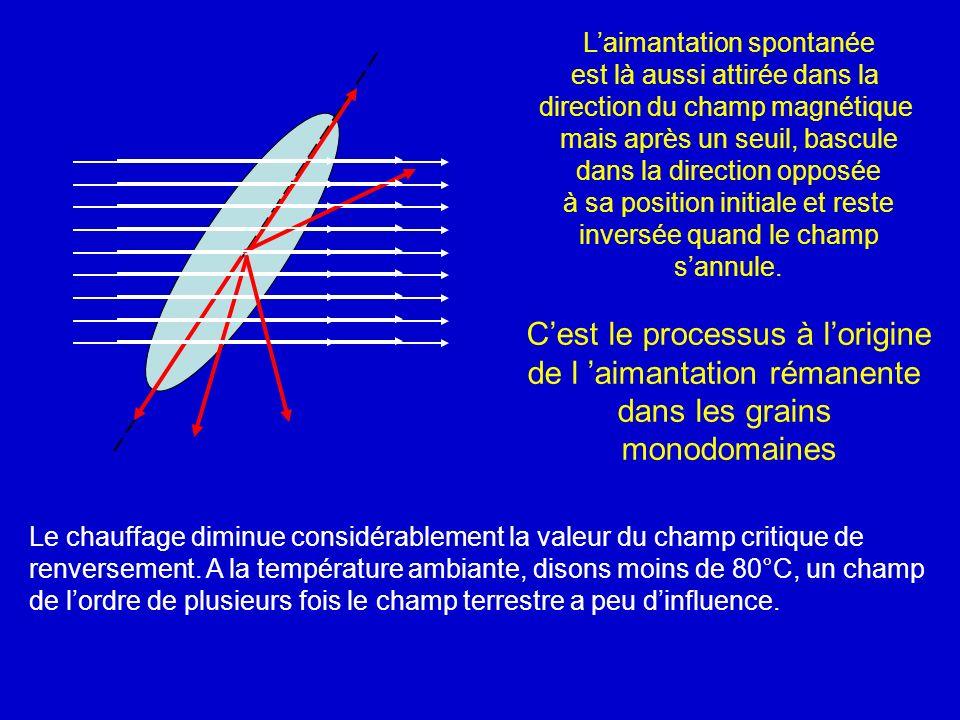 Laimantation spontanée est là aussi attirée dans la direction du champ magnétique mais après un seuil, bascule dans la direction opposée à sa position