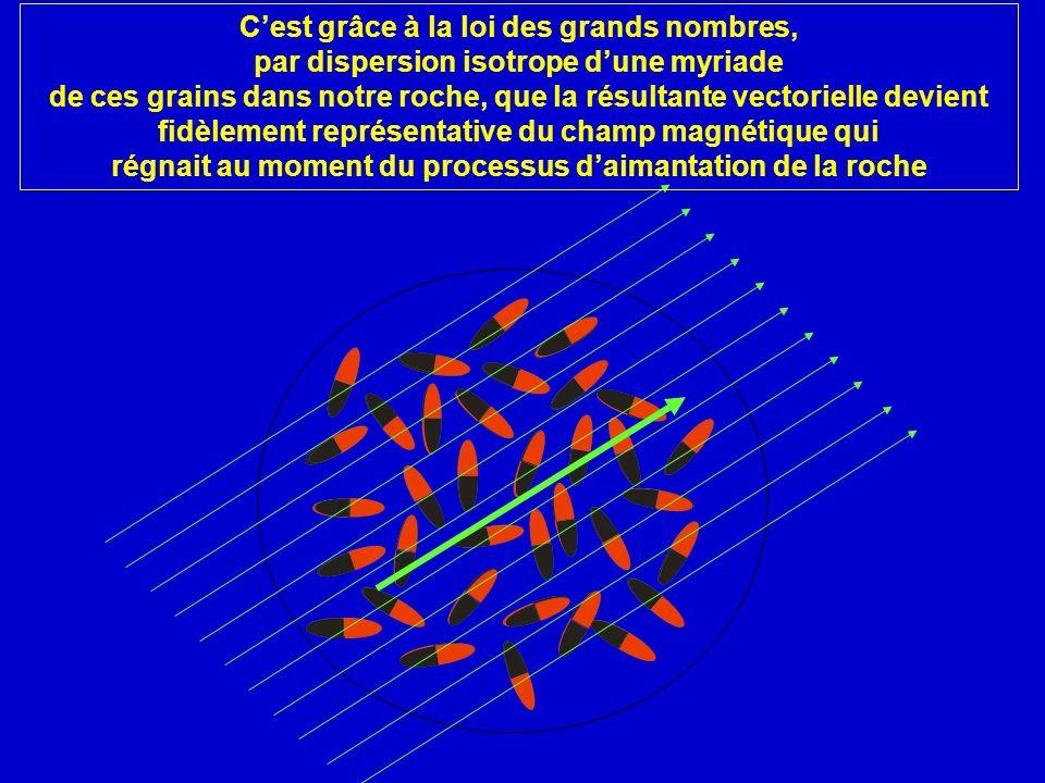 Cest grâce à la loi des grands nombres, par dispersion isotrope dune myriade de ces grains dans notre roche, que la résultante vectorielle devient fid
